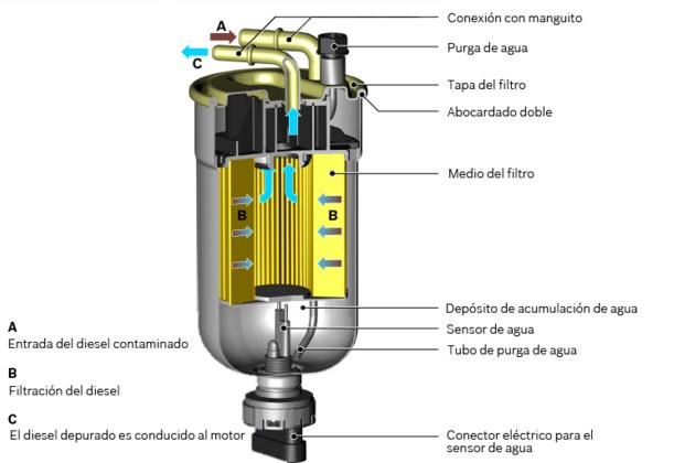 Fallas en el filtro de combustible y como purgar o cebar